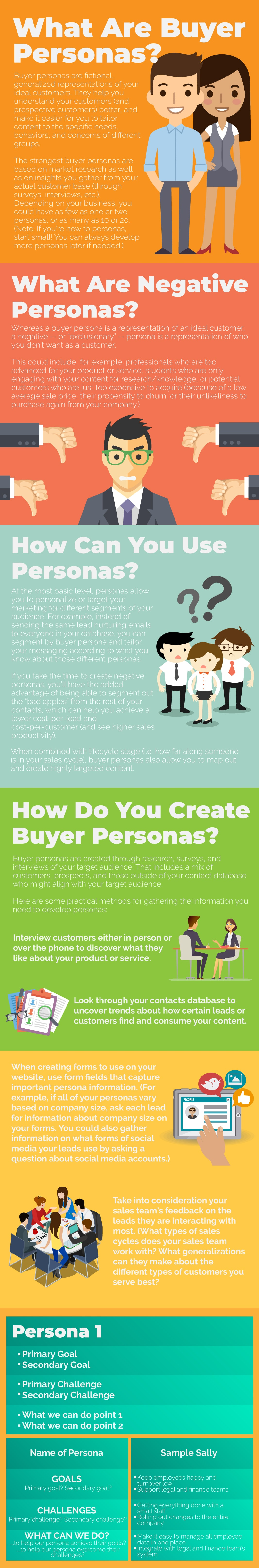 Buyer personas infographic