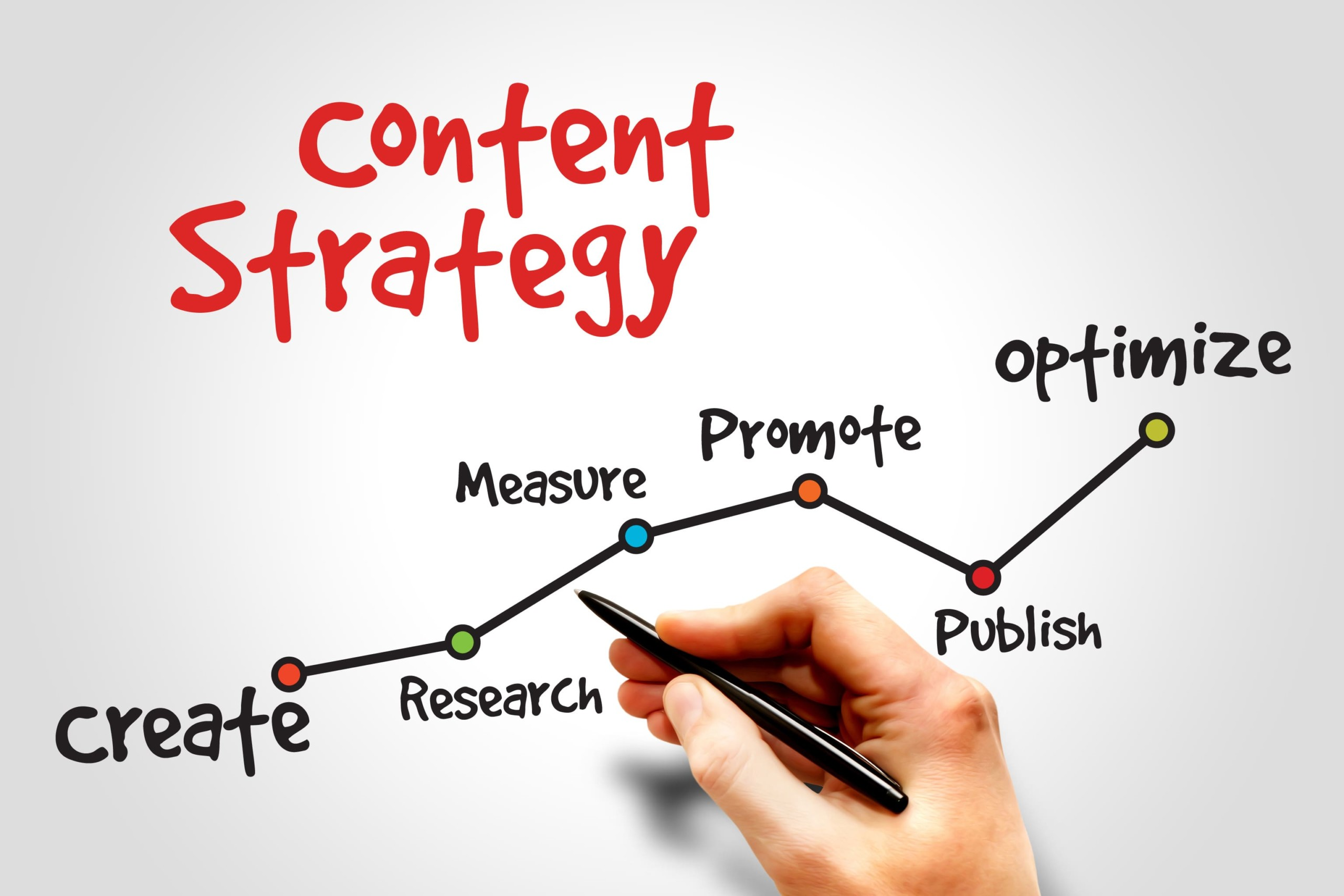 Leveraging Content Marketing and SEO